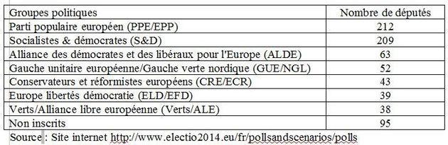 Europe de droite ou Europe de