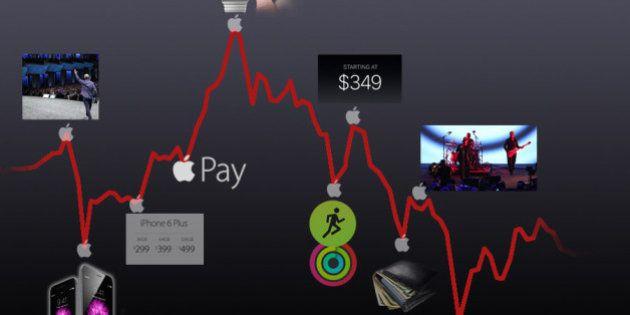 iPhone 6 plus, Apple Watch... comment la Bourse a réagi minute par minute au keynote