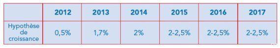 Déficit public: hausse attendue en 2014 à 4,4%, pas de retour à 3% avant