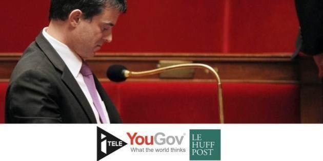 SONDAGE YOUGOV EXCLUSIF - Seuls 19% des Français voteraient la confiance à Valls, c'est 11 points de...