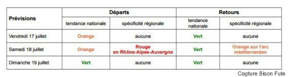Info Trafic: toutes les prévisions de Bison futé pour ce week-end de départs en