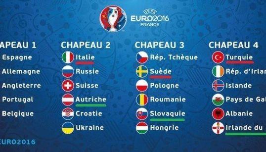 Euro 2016: le meilleur et le pire tirage au sort pour les rédactions du
