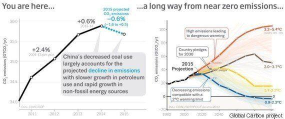 Surprise! Les émissions de CO2 ont sans doute baissé en