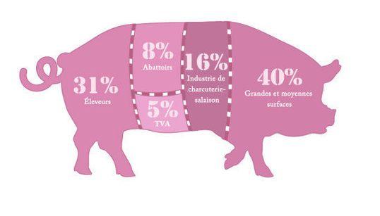 Qui récupère quoi quand vous payez un kilo de viande de porc ou de