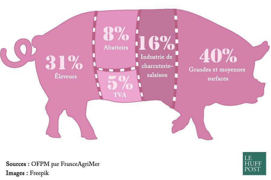 Prix de la viande: ce que vous payez dans un kilo de bœuf ou de porc