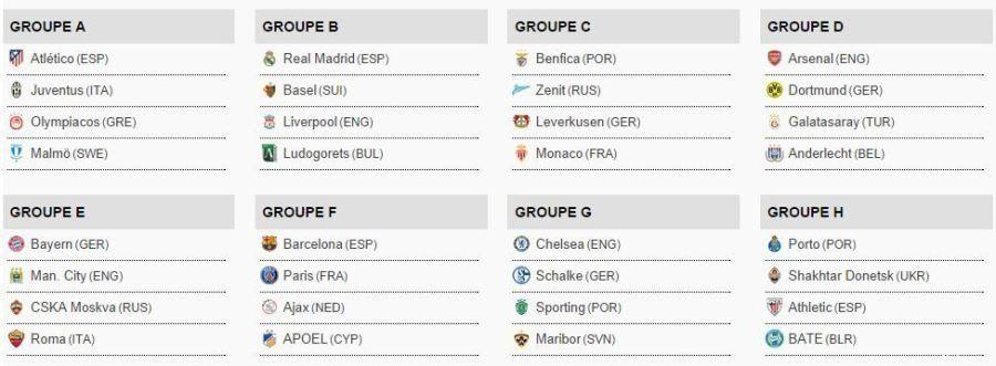 Ligue des Champions 2014-2015 : les clubs hors du