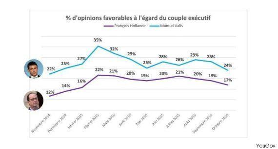 La popularité de Hollande et Valls rechute lourdement en octobre [SONDAGE EXCLUSIF