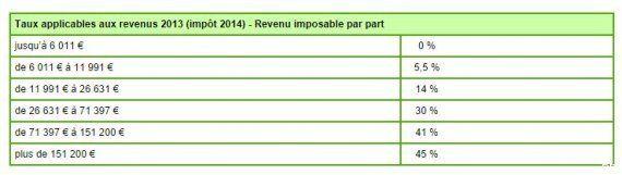 Impôt sur le revenu: Valls envisage de supprimer la première