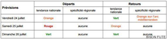 Info Trafic: Bison Futé prévoit des difficultés dans le sens des départs ce