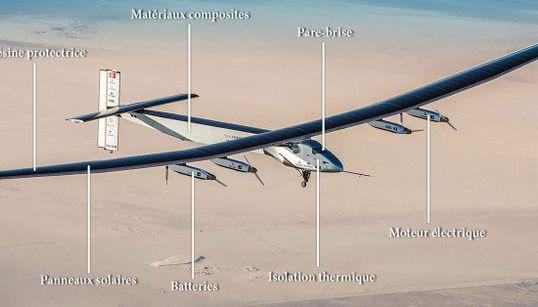 À quoi pourraient servir les technologies du Solar Impulse 2 au