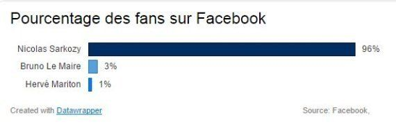 Résultats de la présidence UMP : Le HuffPost vous donne les clés pour vos pronostics sur les scores de...