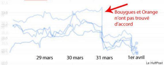 La bourse va détester l'échec du rachat de Bouygues Telecom par Orange (mais c'est tout bon pour