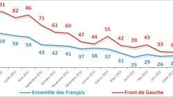 François Hollande et l'électorat du Front de Gauche: le grand