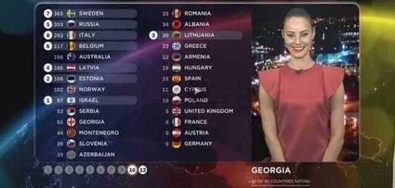 L'Eurovision change son système de votes (mais ça ne sera ni plus court ni plus