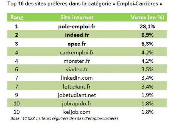 Sites Internet préférés des Français: Pôle Emploi s'excuse sur Twitter après un message