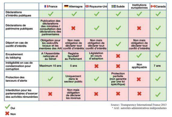 Corruption en France: Transparency classe le pays 22e, sans progrès par rapport à l'an