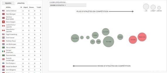 JO de Sotchi, médailles: les résultats des épreuves avec l'infographie spéciale du