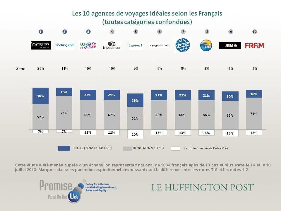 Les agences de voyages préférées des Français : Voyageurs du monde, Booking.com, Voyages-SNCF.com......