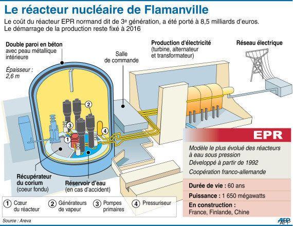 EPR de Flamanville: une nouvelle anomalie technique dans la cuve du réacteur de 3e