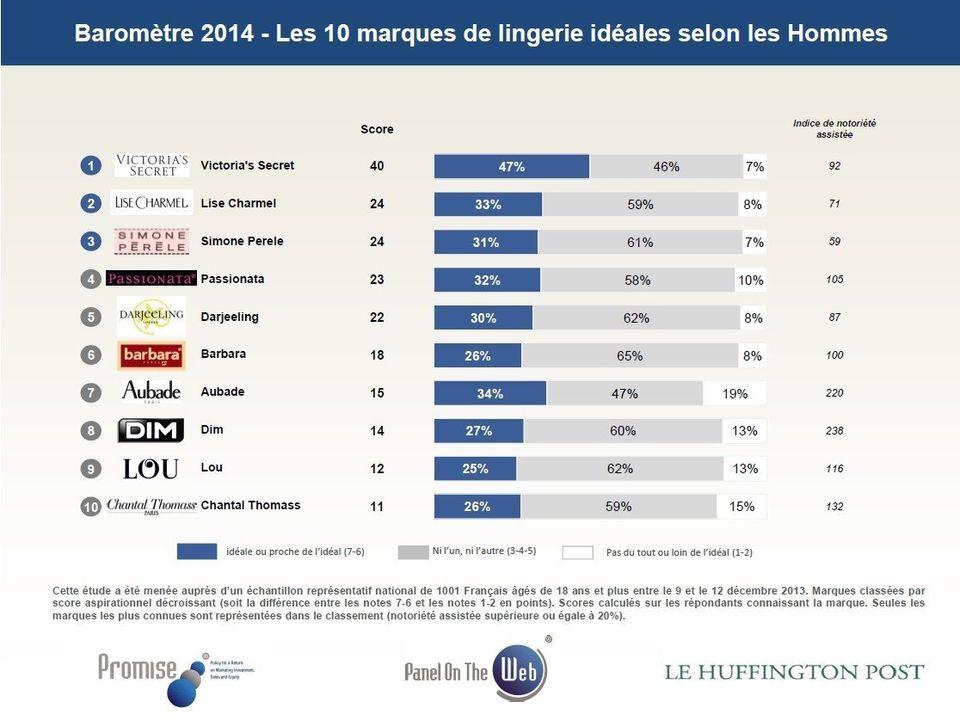 info pour 3ff4e f6f46 Marques de lingerie féminine préférées des Français : les ...