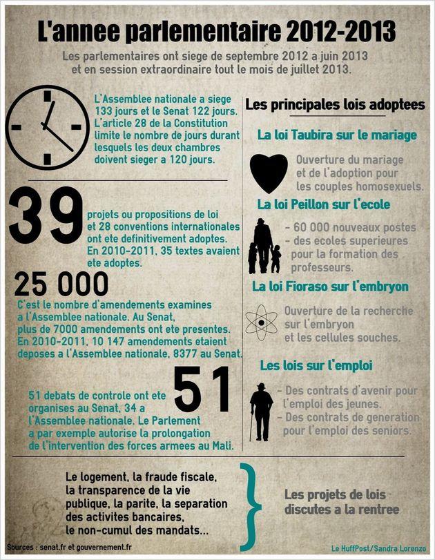 INFOGRAPHIE. La session parlementaire 2012-2013 en