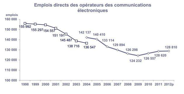 Montebourg et Niel: Tweet-clash sur les conséquences du low cost de