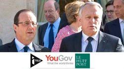 Popularité : Hollande remonte (en trompe-l'oeil)... au détriment de