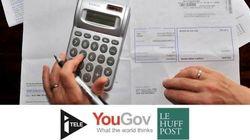 Ni la réforme fiscale, ni la hausse de la TVA ne rassurent les