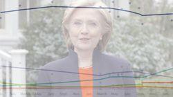 SONDAGES - Pourquoi Hillary Clinton démarre la course aux élections 2016 en meilleure position qu'en