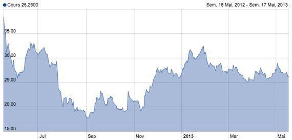 L'action Facebook atteint enfin à nouveau son prix d'entrée en Bourse, dopé par ses résultats sur le