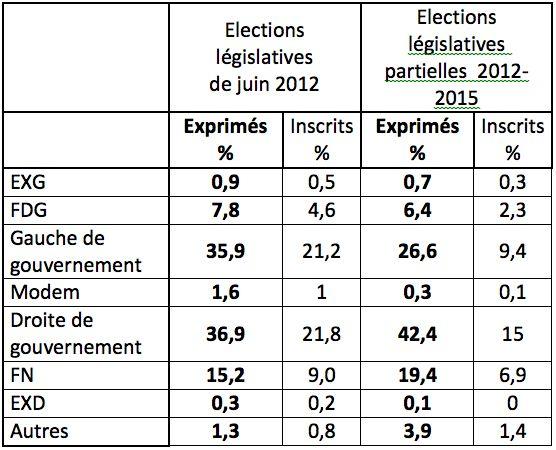 Élections législatives partielles: vers un 21 avril