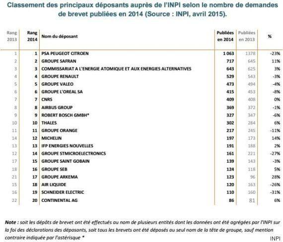 Les entreprises françaises qui ont déposé le plus de brevets en