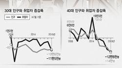 3040 취업자 급감의 원인, 경기·정책보다 '인구 영향'이 더