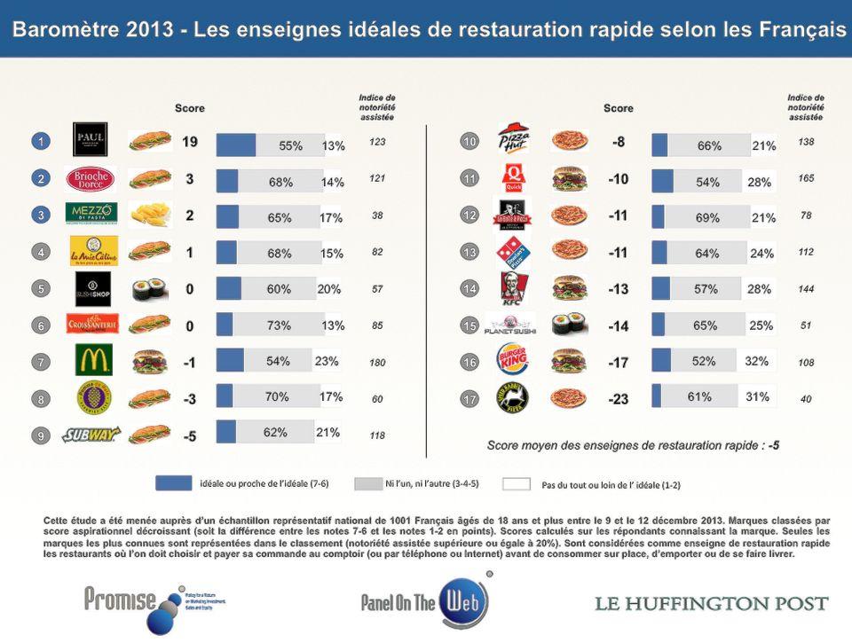 Fast-food préférés des Français: Paul plébiscité loin devant McDonald's - Baromètre Promise Consulting...