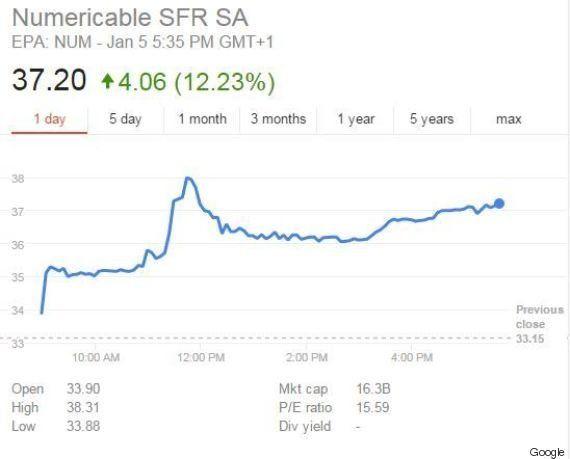 Orange officialise les discussions avec Bouygues Telecom en vue de son rachat (et la bourse