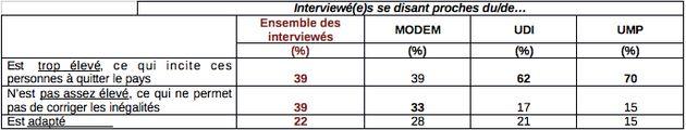 Les électorats du MoDem et de l'UDI: quelles valeurs