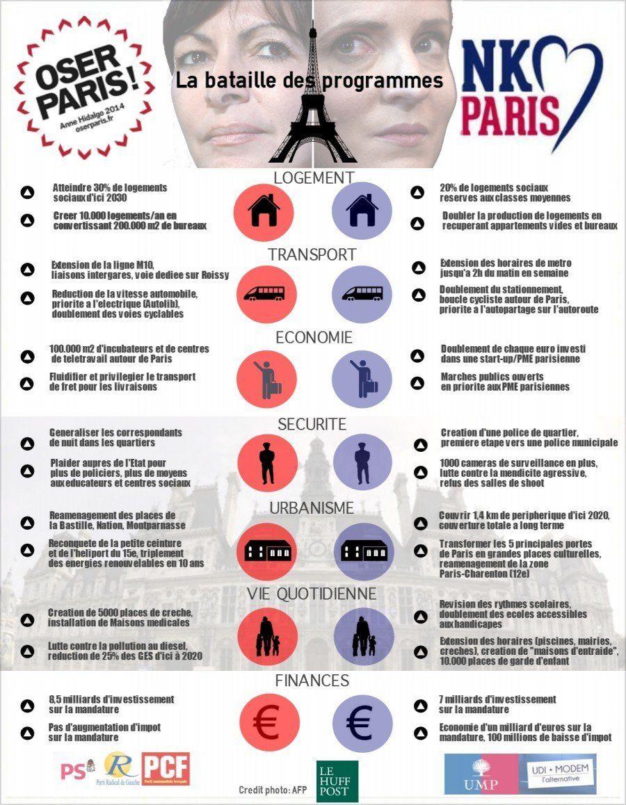 Municipales à Paris: côté programme, êtes-vous plutôt Hidalgo ou NKM?