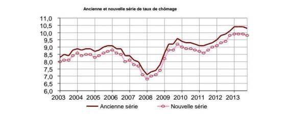 Le chômage a baissé au dernier trimestre 2013 selon l'Insee, le gouvernement se
