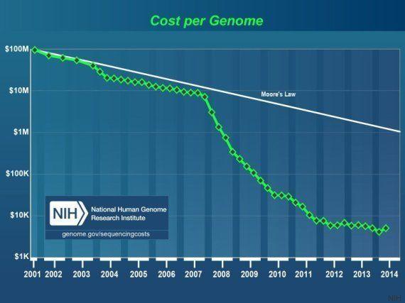 Pour 999 dollars, le séquençage de votre génome disponible sur une