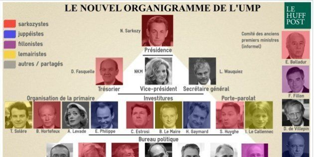 UMP: l'organigramme de Nicolas Sarkozy tient compte de l'équilibre des forces