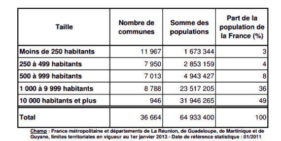 Insee: 64.933.400 habitants en France au 1er janvier