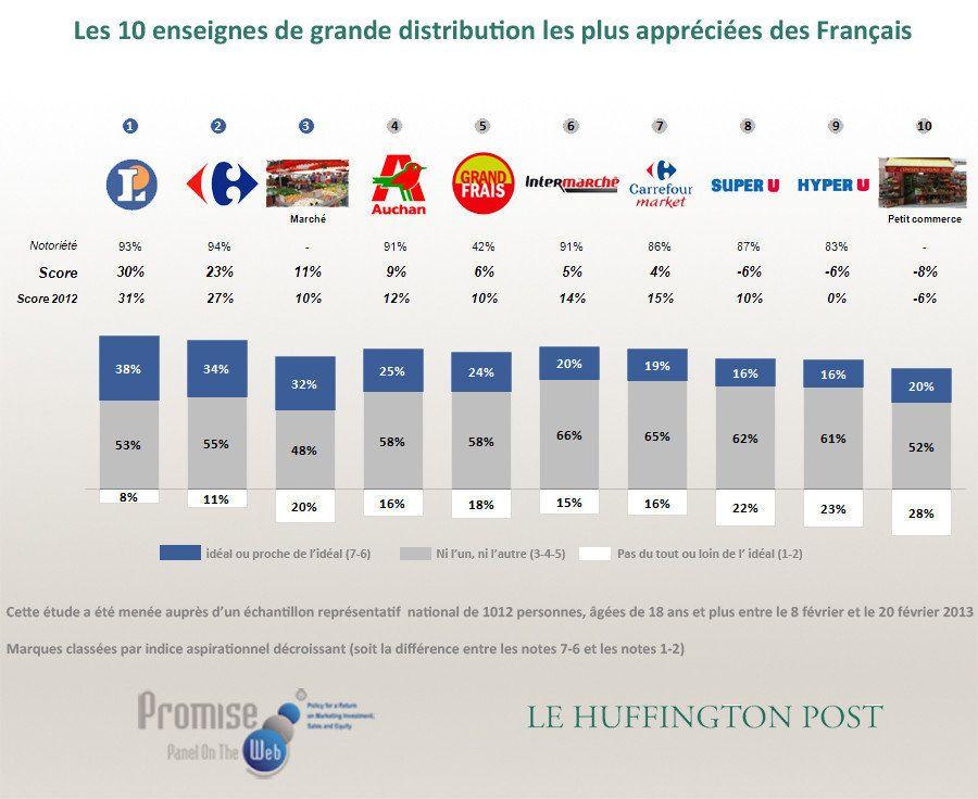 Supermarchés préférés des Français: Leclerc et Carrefour - Baromètre Promise Consulting Inc. / Le