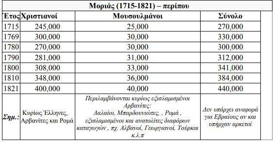 Τι έγιναν οι μουσουλμάνοι στην Ελλάδα μετά το