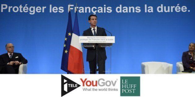 Sondage: deux mois après, l'état d'urgence jugé justifié par 77% des Français