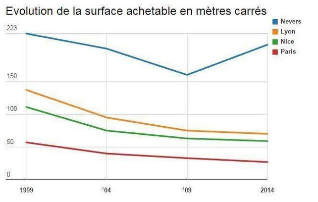 Immobilier: en 15 ans, la surface achetable avec un même budget a été divisée par deux dans les grandes