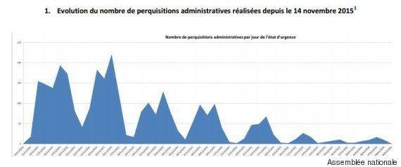3000 perquisitions en deux mois d'état d'urgence: pourquoi continuer au vu du manque de