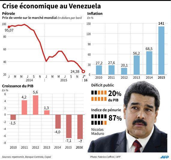 Le Venezuela fait face à de graves pénuries, sur fond de crise économique et