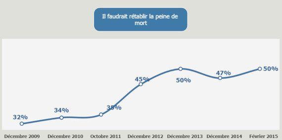Peine de mort : Les Français favorables au rétablissement de la peine capitale à