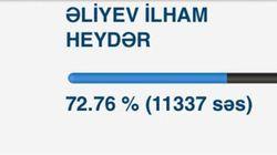 L'Azerbaïdjan publie les résultats de l'élection présidentielle... avant le