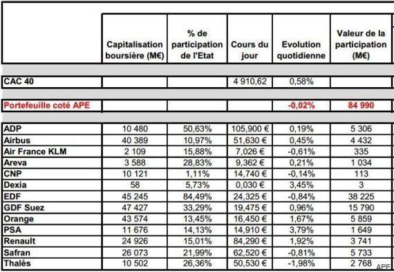 Emmanuel Macron accro à la Bourse: il vend plus d'un milliard d'euros d'actions Safran pour désendetter...